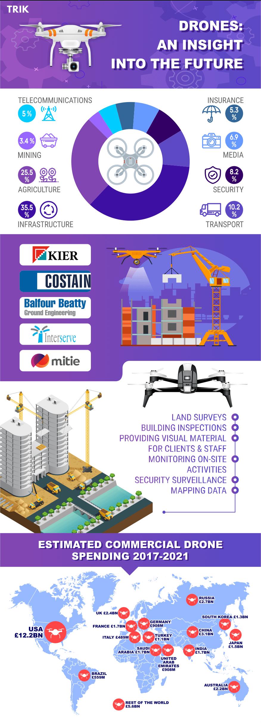drones insight into the future