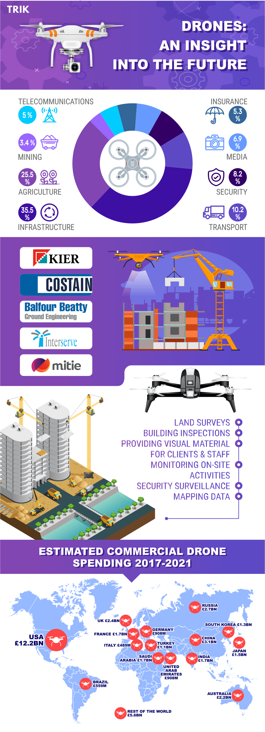 The Future of Drones in Construction: Market and